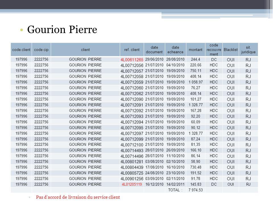 Gourion Pierre Pas daccord de livraison du service client code clientcode cipclientref.