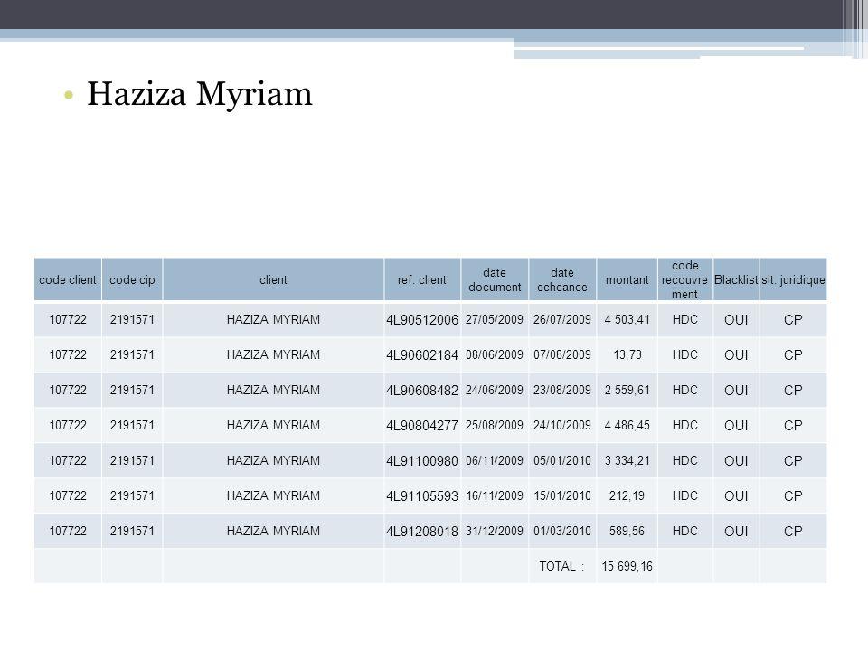 Haziza Myriam code clientcode cipclientref.