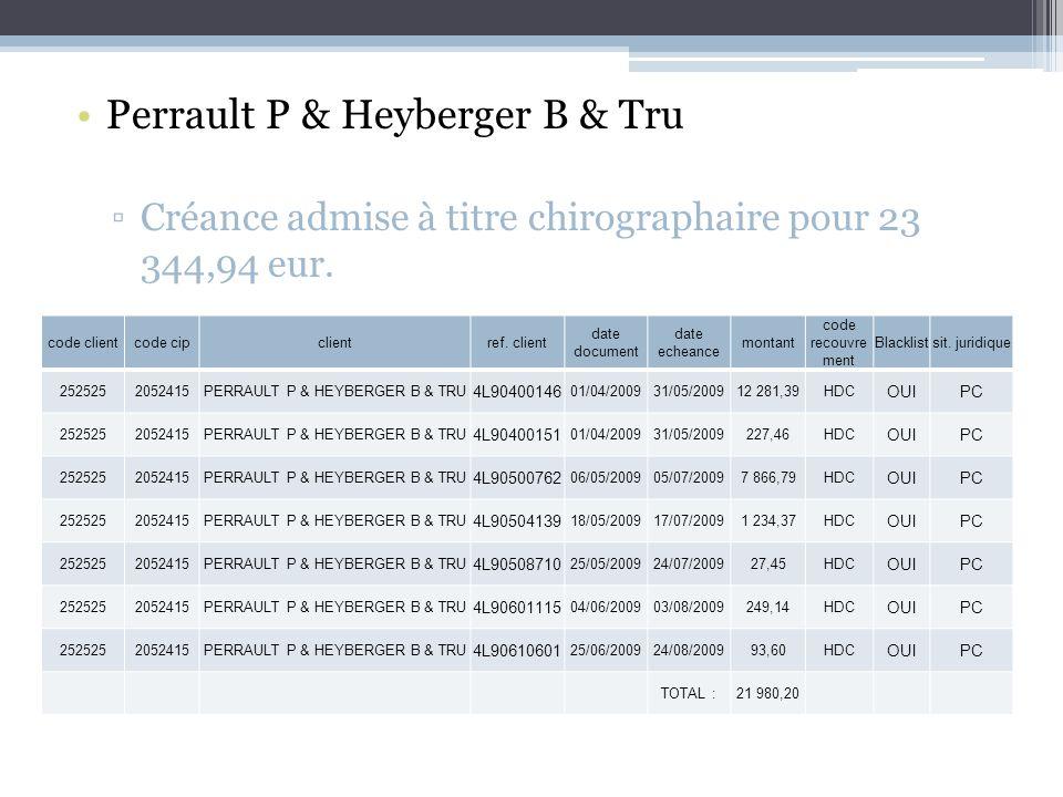 Perrault P & Heyberger B & Tru Créance admise à titre chirographaire pour 23 344,94 eur.