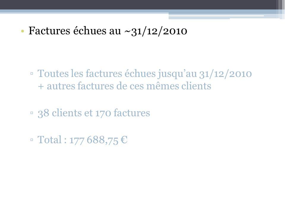 Factures échues au ~31/12/2010 Toutes les factures échues jusquau 31/12/2010 + autres factures de ces mêmes clients 38 clients et 170 factures Total : 177 688,75