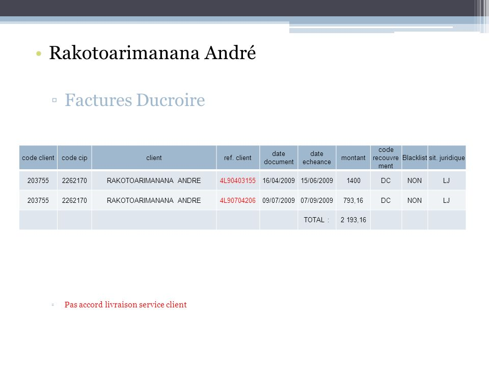 Rakotoarimanana André Factures Ducroire Pas accord livraison service client code clientcode cipclientref.