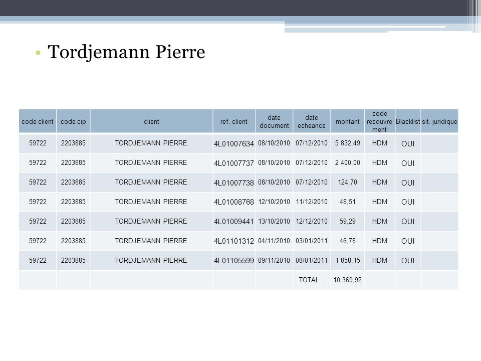 Tordjemann Pierre code clientcode cipclientref.