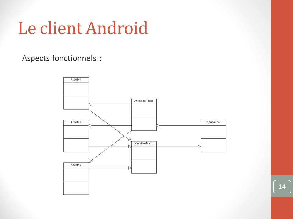 Le client Android Aspects fonctionnels : 14