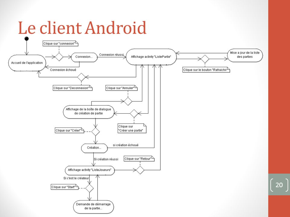 Le client Android 20