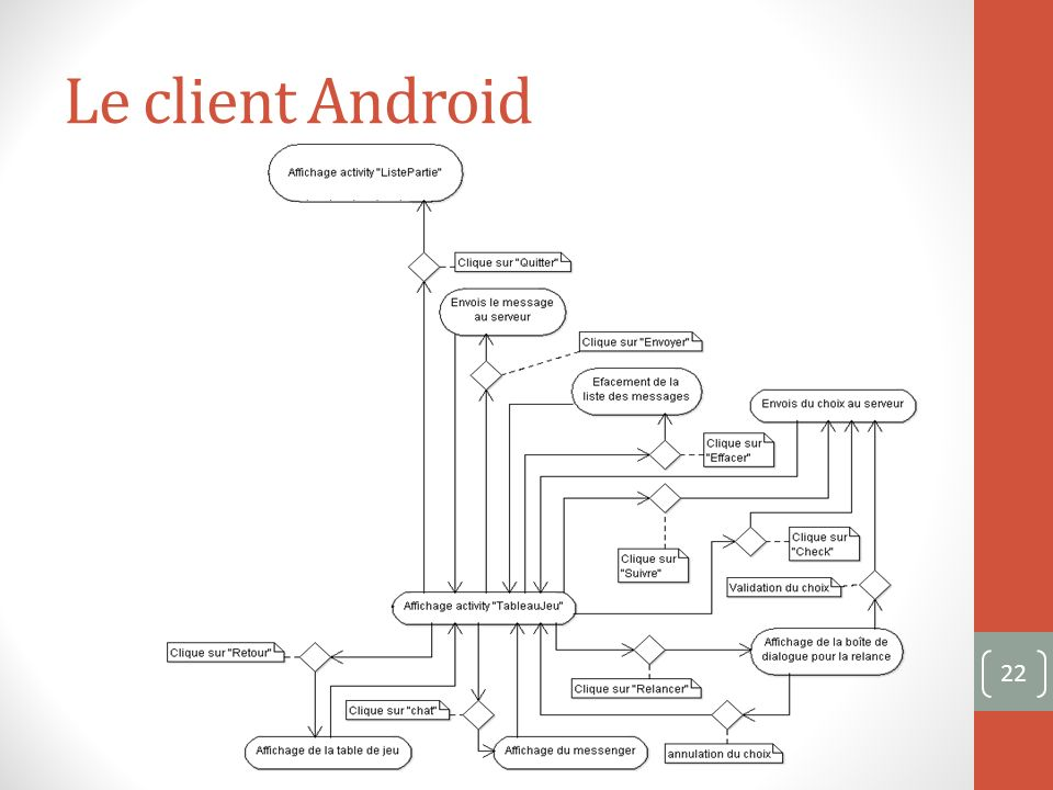 Le client Android 22
