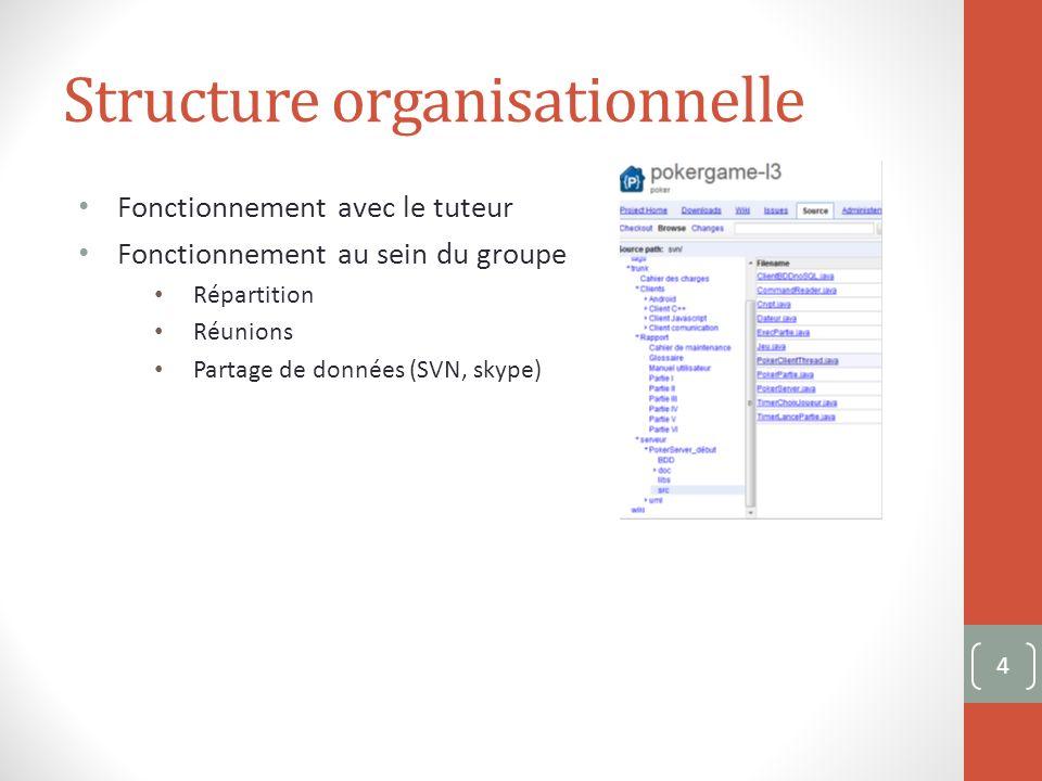 Client Web Aspects fonctionnels: Génération de laffichage dune partie: Lobjet Div 35