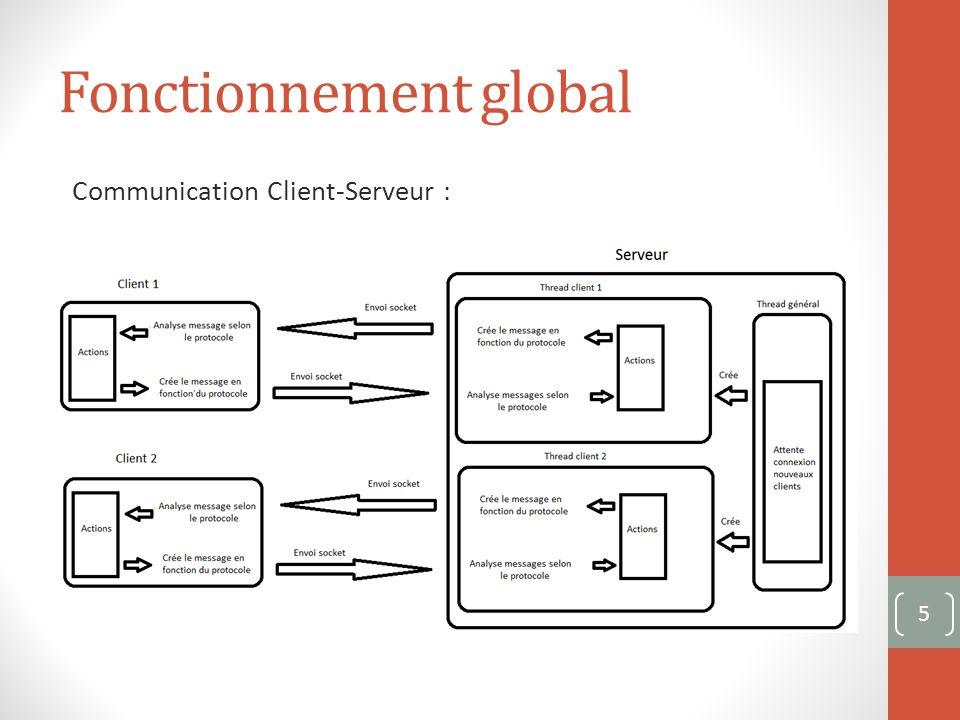 Fonctionnement global Communication Client-Serveur : 5