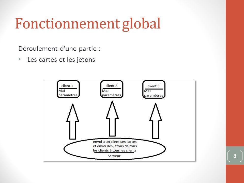Fonctionnement global Déroulement d une partie : Les cartes et les jetons 8