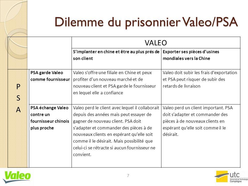 Dilemme du prisonnier Valeo/PSA VALEO Simplanter en chine et être au plus prés de son client Exporter ses pièces dusines mondiales vers la Chine PSAPS