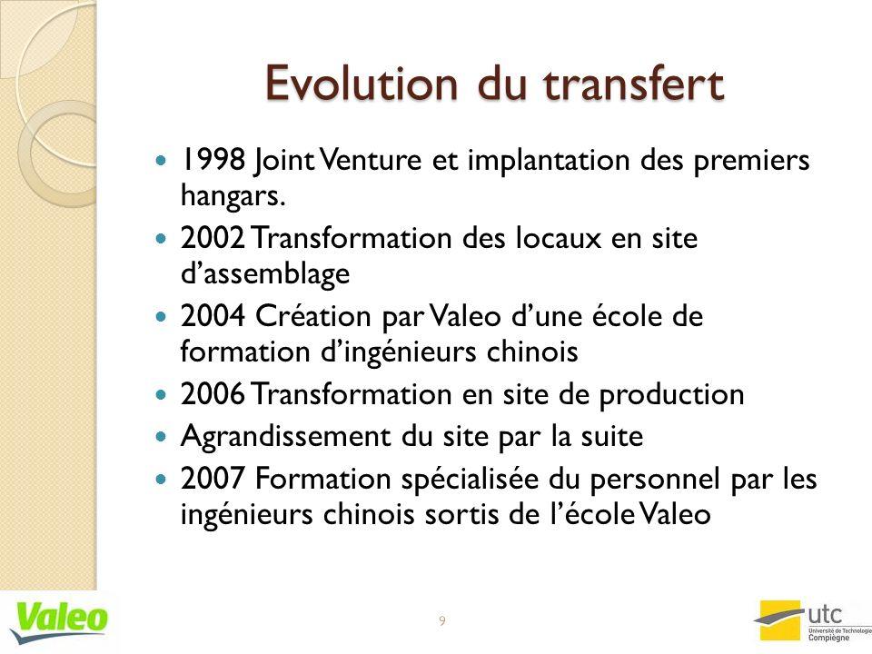 Evolution du transfert 1998 Joint Venture et implantation des premiers hangars. 2002 Transformation des locaux en site dassemblage 2004 Création par V