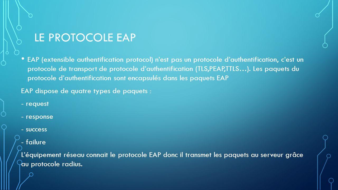 LE PROTOCOLE EAP EAP (extensible authentification protocol) nest pas un protocole dauthentification, cest un protocole de transport de protocole dauthentification (TLS,PEAP,TTLS…).