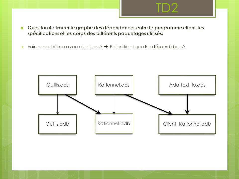 TD2 Question 4 : Tracer le graphe des dépendances entre le programme client, les spécifications et les corps des différents paquetages utilisés. Faire