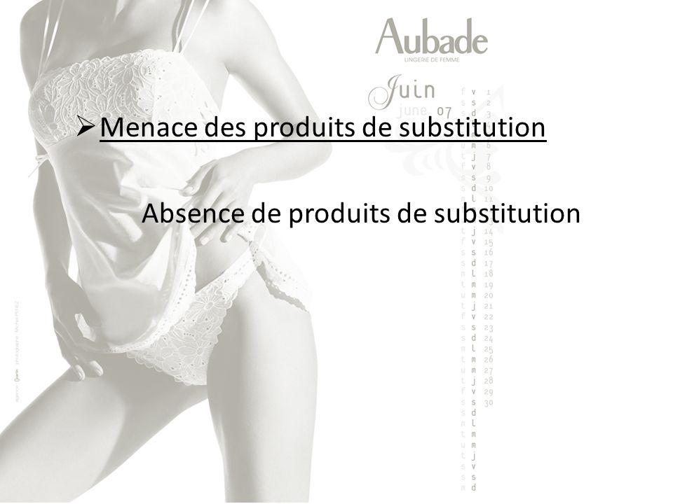Menace des produits de substitution Absence de produits de substitution