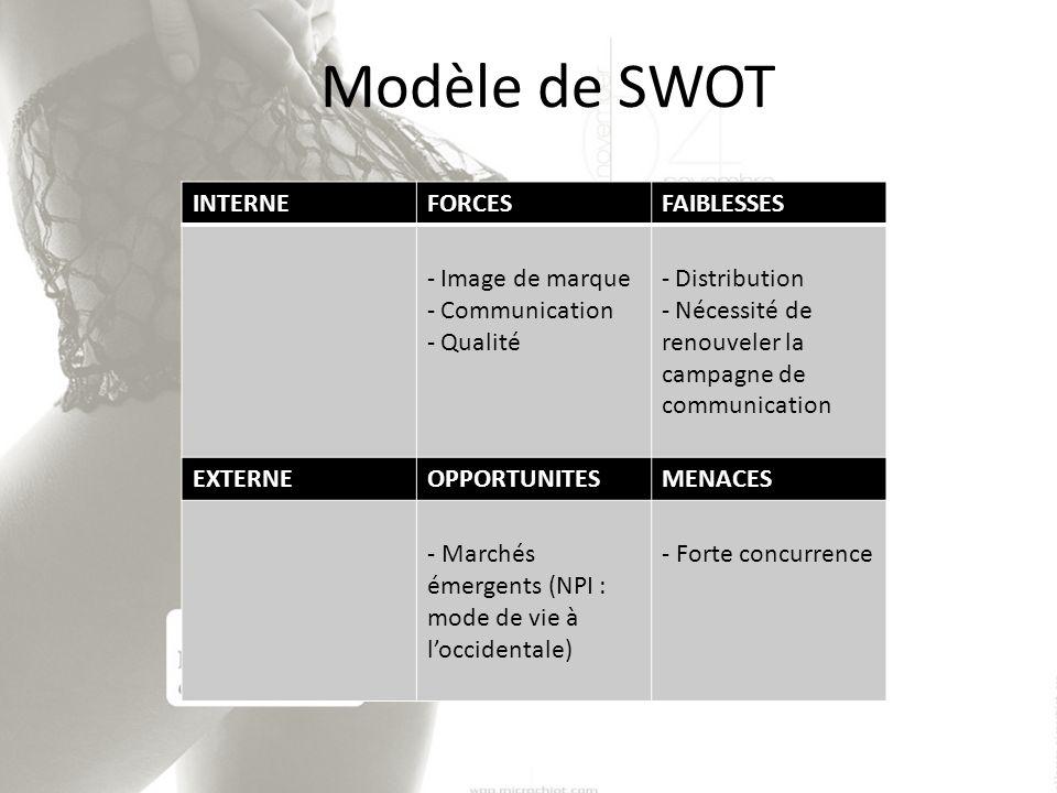 Modèle de SWOT INTERNEFORCESFAIBLESSES - Image de marque - Communication - Qualité - Distribution - Nécessité de renouveler la campagne de communicati