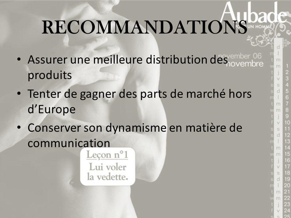 RECOMMANDATIONS Assurer une meilleure distribution des produits Tenter de gagner des parts de marché hors dEurope Conserver son dynamisme en matière d