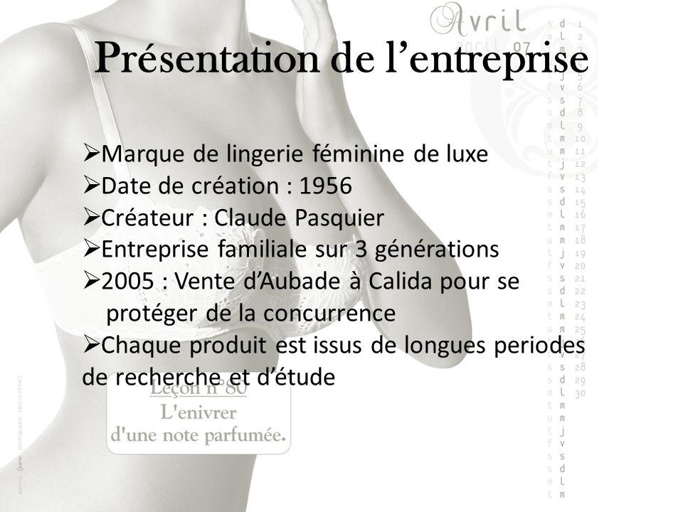 Présentation de lentreprise Marque de lingerie féminine de luxe Date de création : 1956 Créateur : Claude Pasquier Entreprise familiale sur 3 générati
