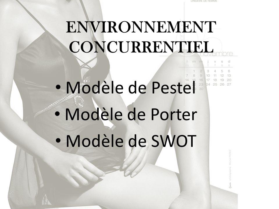 ENVIRONNEMENT CONCURRENTIEL Modèle de Pestel Modèle de Porter Modèle de SWOT