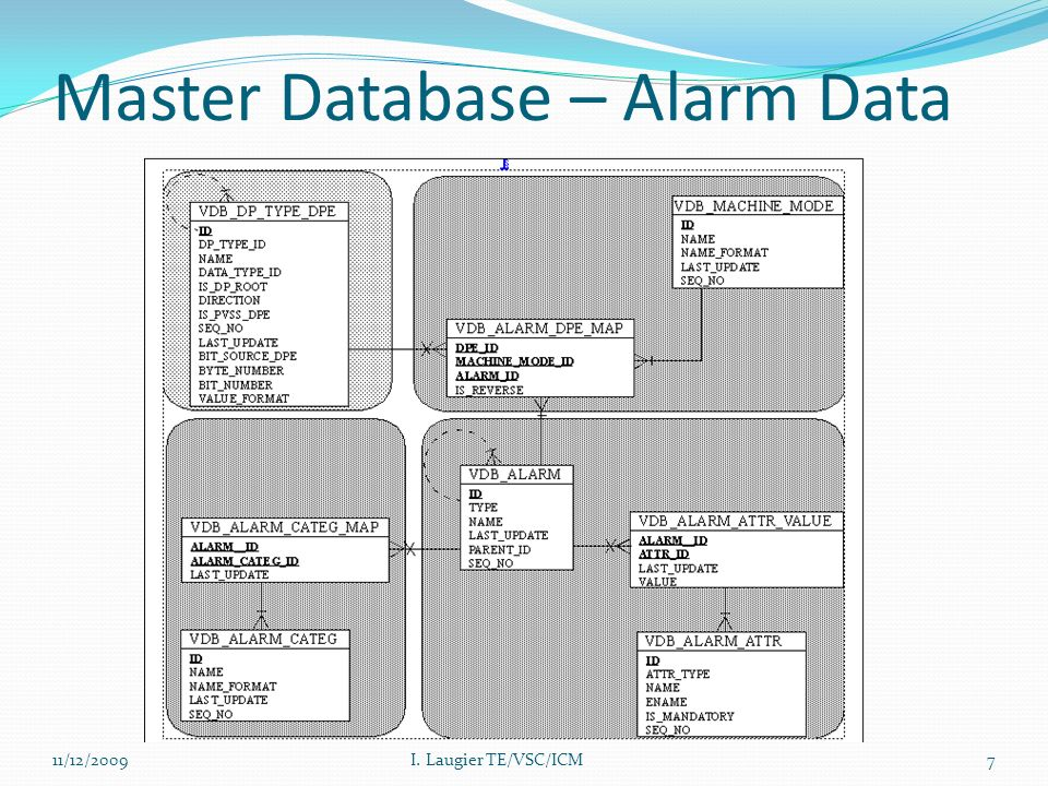 Master Database – Alarm Data 11/12/2009I. Laugier TE/VSC/ICM7