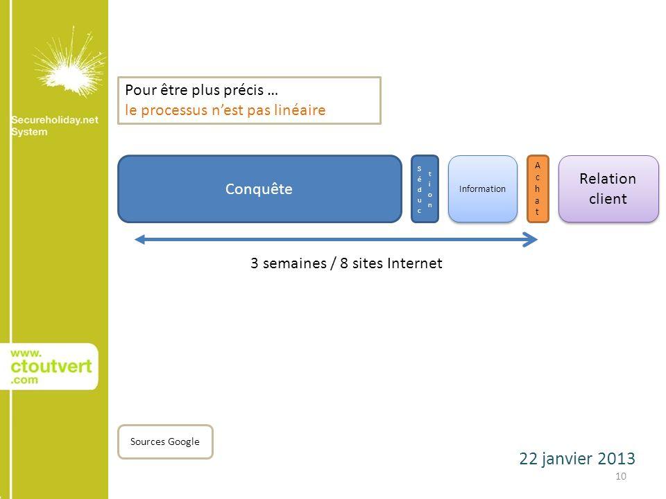 22 janvier 2013 10 Conquête Sources Google AchatAchat Relation client Pour être plus précis … le processus nest pas linéaire 3 semaines / 8 sites Internet Information