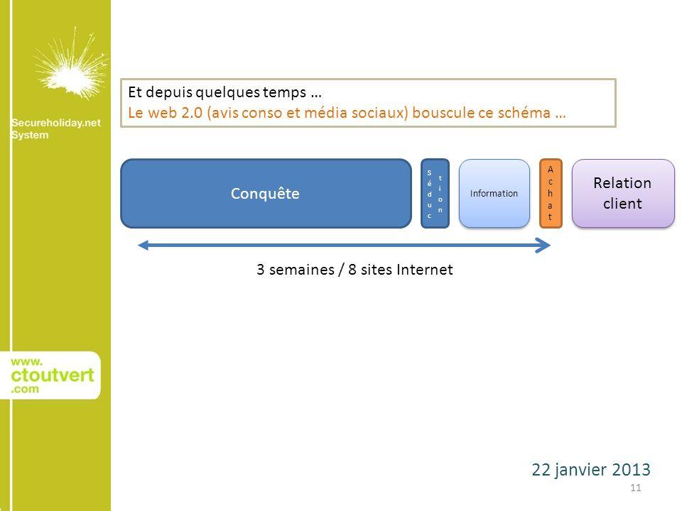 22 janvier 2013 11 Conquête AchatAchat Relation client 3 semaines / 8 sites Internet Information Et depuis quelques temps … Le web 2.0 (avis conso et média sociaux) bouscule ce schéma …