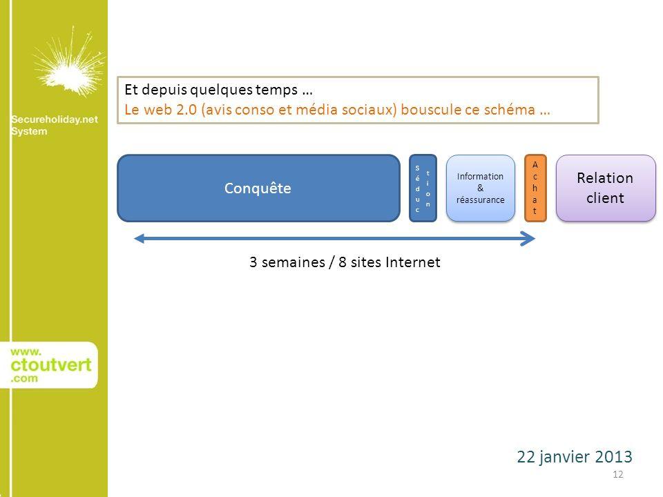 22 janvier 2013 12 Conquête AchatAchat Relation client 3 semaines / 8 sites Internet Information & réassurance Information & réassurance Et depuis quelques temps … Le web 2.0 (avis conso et média sociaux) bouscule ce schéma …