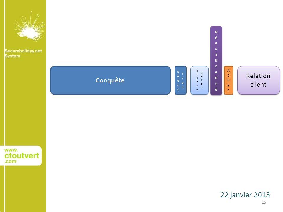 22 janvier 2013 15 Conquête AchatAchat Relation client