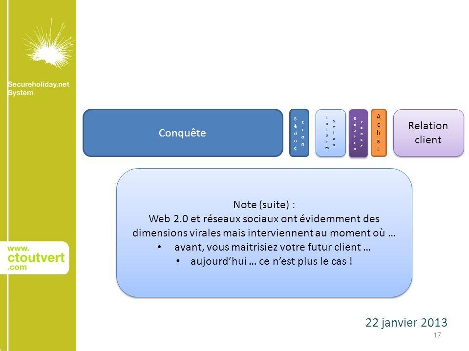 22 janvier 2013 17 Conquête AchatAchat Relation client Note (suite) : Web 2.0 et réseaux sociaux ont évidemment des dimensions virales mais intervienn