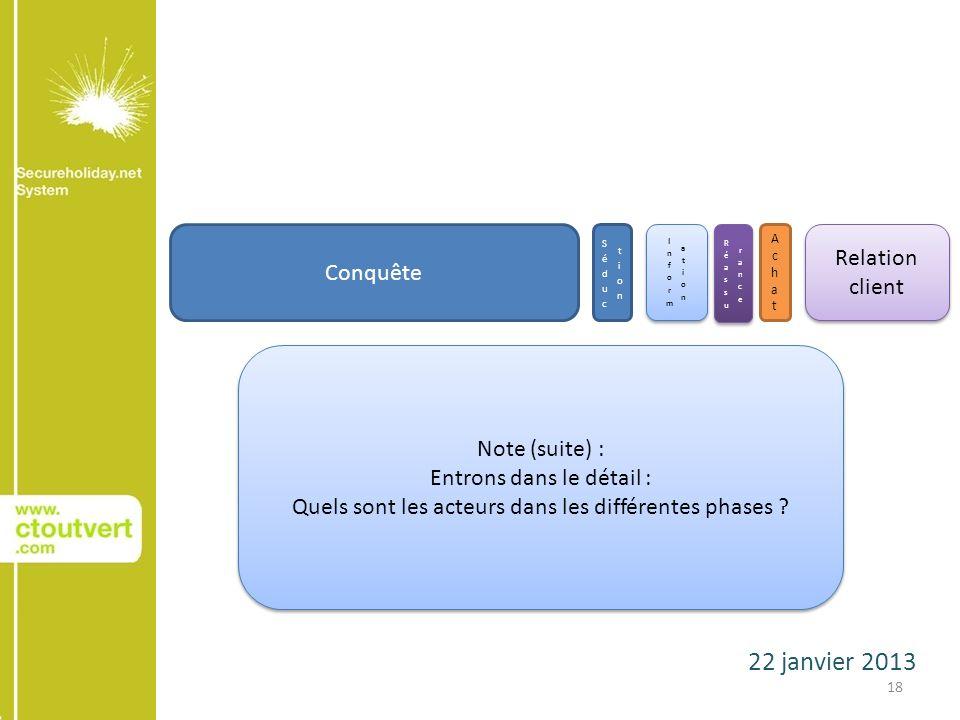 22 janvier 2013 18 Conquête AchatAchat Relation client Note (suite) : Entrons dans le détail : Quels sont les acteurs dans les différentes phases .