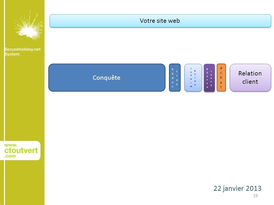 22 janvier 2013 19 Conquête AchatAchat Relation client Votre site web