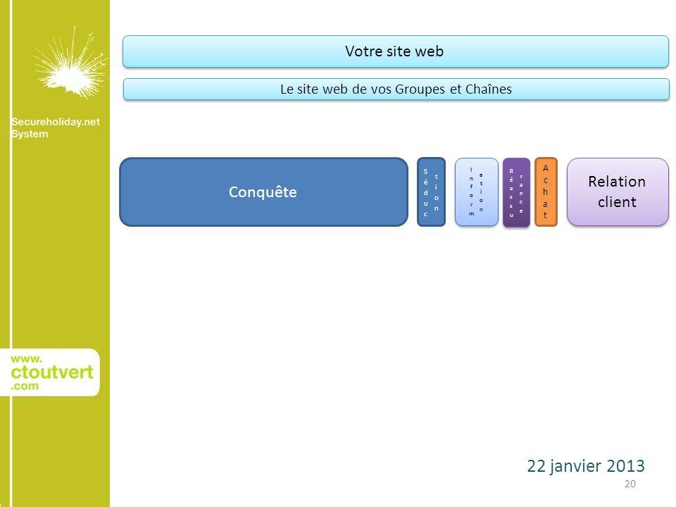 22 janvier 2013 20 Conquête AchatAchat Relation client Votre site web Le site web de vos Groupes et Chaînes