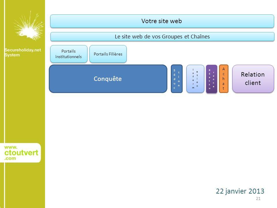 22 janvier 2013 21 Conquête AchatAchat Relation client Votre site web Le site web de vos Groupes et Chaînes Portails institutionnels Portails Filières