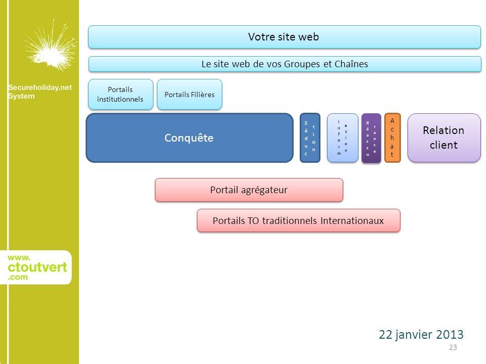 22 janvier 2013 23 Conquête AchatAchat Relation client Votre site web Le site web de vos Groupes et Chaînes Portails institutionnels Portails Filières