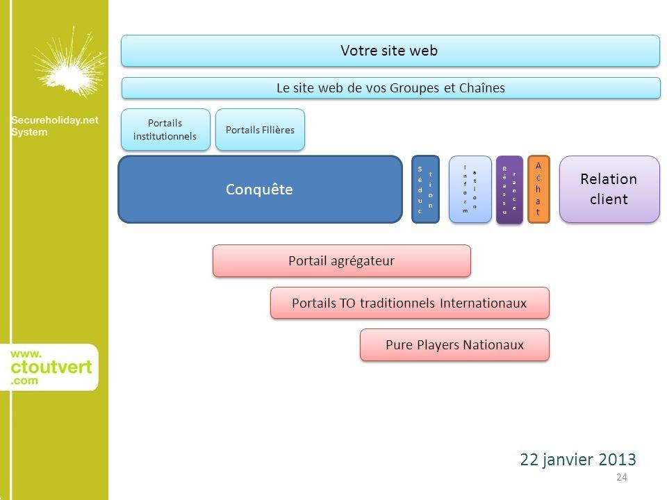 22 janvier 2013 24 Conquête AchatAchat Relation client Votre site web Le site web de vos Groupes et Chaînes Portails institutionnels Portails Filières