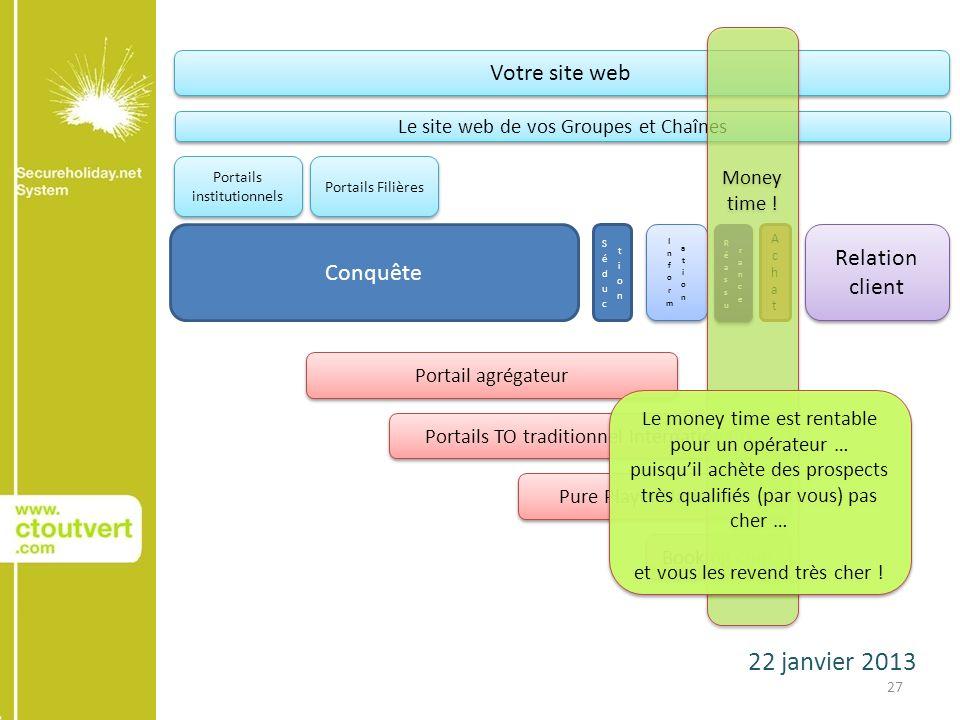 22 janvier 2013 27 Conquête AchatAchat Relation client Votre site web Le site web de vos Groupes et Chaînes Portails institutionnels Portails Filières