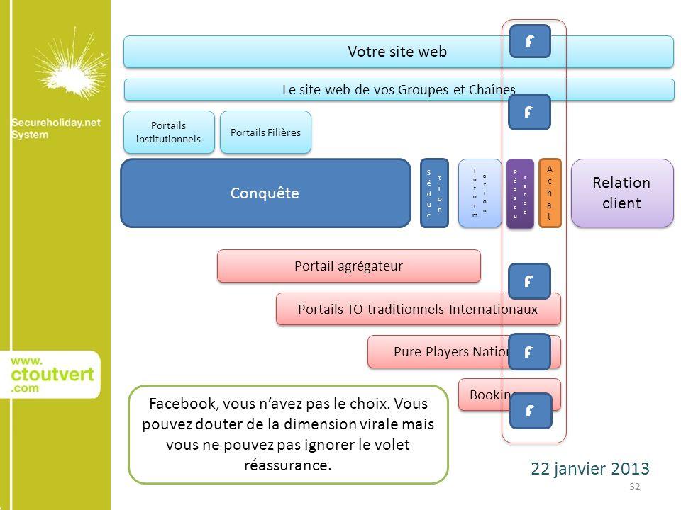 22 janvier 2013 32 Conquête AchatAchat Relation client Votre site web Le site web de vos Groupes et Chaînes Portails institutionnels Portails Filières