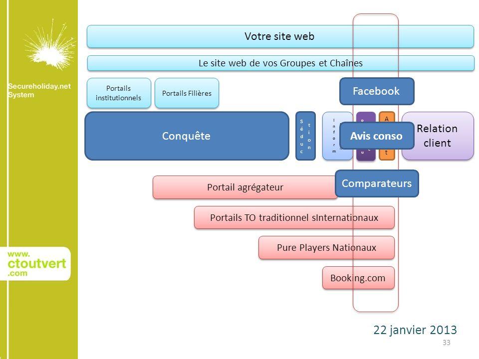 22 janvier 2013 33 Conquête AchatAchat Relation client Votre site web Le site web de vos Groupes et Chaînes Portails institutionnels Portails Filières