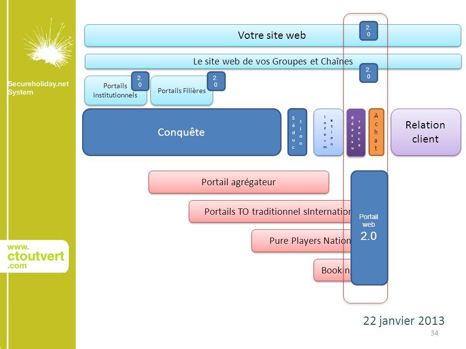 22 janvier 2013 34 Conquête AchatAchat Relation client Votre site web Le site web de vos Groupes et Chaînes Portails institutionnels Portails Filières