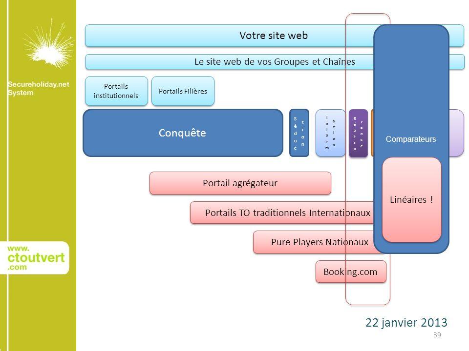 22 janvier 2013 39 Conquête AchatAchat Relation client Votre site web Le site web de vos Groupes et Chaînes Portails institutionnels Portails Filières