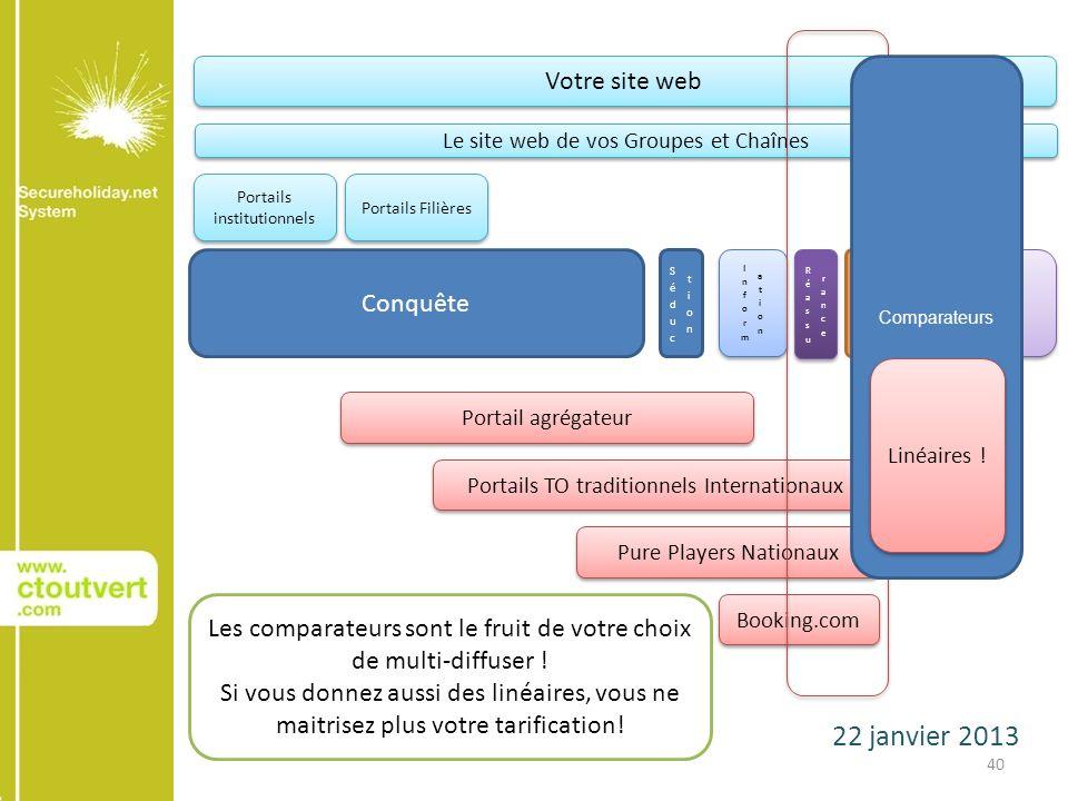 22 janvier 2013 40 Conquête AchatAchat Relation client Votre site web Le site web de vos Groupes et Chaînes Portails institutionnels Portails Filières