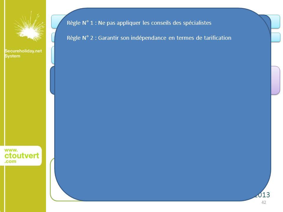 22 janvier 2013 42 Conquête AchatAchat Relation client Votre site web Le site web de vos Groupes et Chaînes Portails institutionnels Portails Filières