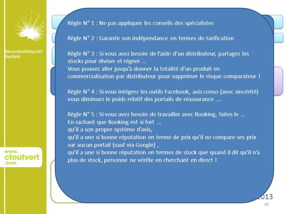 22 janvier 2013 45 Conquête AchatAchat Relation client Votre site web Le site web de vos Groupes et Chaînes Portails institutionnels Portails Filières