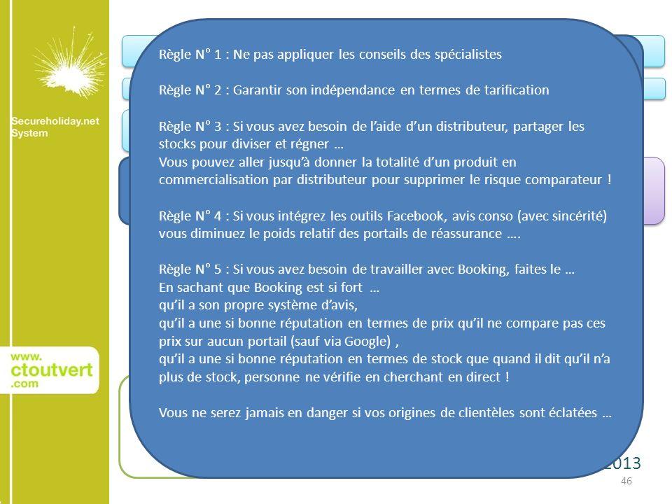 22 janvier 2013 46 Conquête AchatAchat Relation client Votre site web Le site web de vos Groupes et Chaînes Portails institutionnels Portails Filières