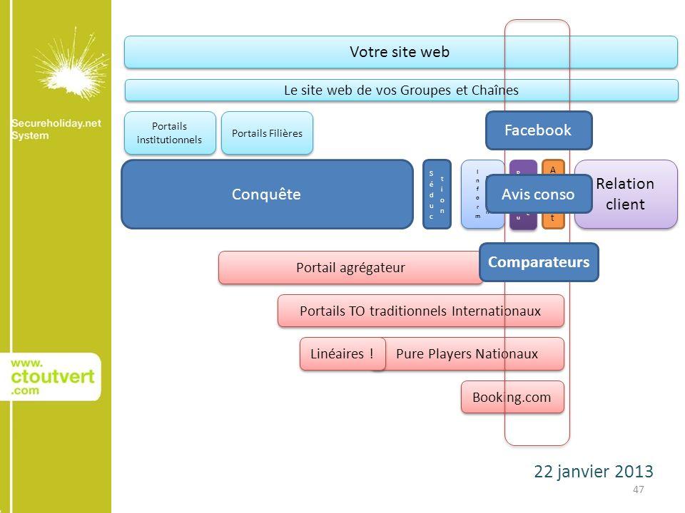 22 janvier 2013 47 Conquête AchatAchat Relation client Votre site web Le site web de vos Groupes et Chaînes Portails institutionnels Portails Filières
