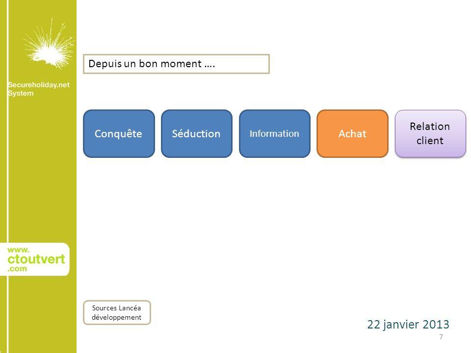 22 janvier 2013 7 ConquêteSéduction Sources Lancéa développement Achat Relation client Depuis un bon moment …. Information