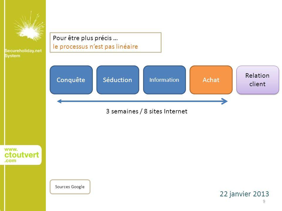 22 janvier 2013 9 ConquêteSéduction Sources Google Achat Relation client 3 semaines / 8 sites Internet Information Pour être plus précis … le processus nest pas linéaire