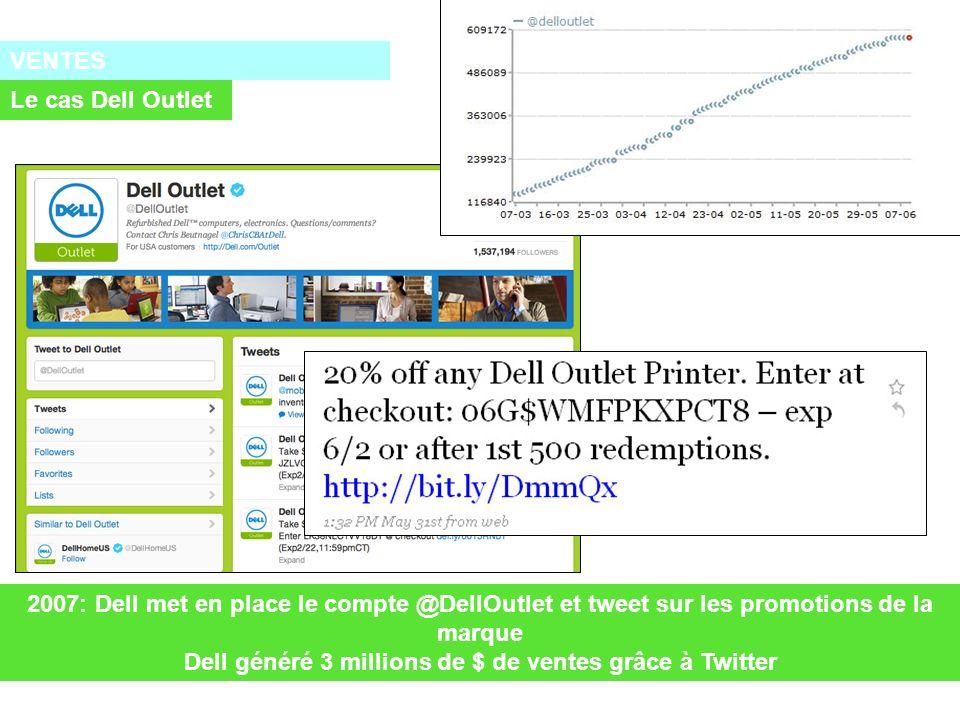 VENTES Le cas Dell Outlet 2007: Dell met en place le compte @DellOutlet et tweet sur les promotions de la marque Dell généré 3 millions de $ de ventes grâce à Twitter