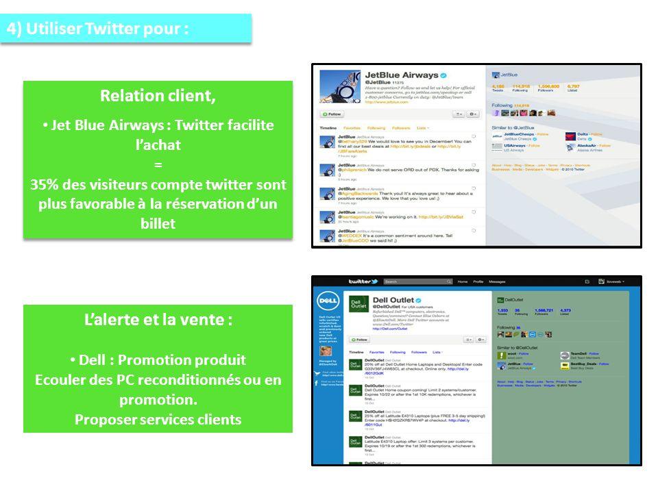 4) Utiliser Twitter pour : Relation client, Jet Blue Airways : Twitter facilite lachat = 35% des visiteurs compte twitter sont plus favorable à la réservation dun billet Relation client, Jet Blue Airways : Twitter facilite lachat = 35% des visiteurs compte twitter sont plus favorable à la réservation dun billet Lalerte et la vente : Dell : Promotion produit Ecouler des PC reconditionnés ou en promotion.