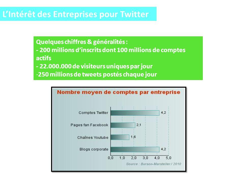 LIntérêt des Entreprises pour Twitter Quelques chiffres & généralités : - 200 millions dinscrits dont 100 millions de comptes actifs - 22.000.000 de visiteurs uniques par jour -250 millions de tweets postés chaque jour