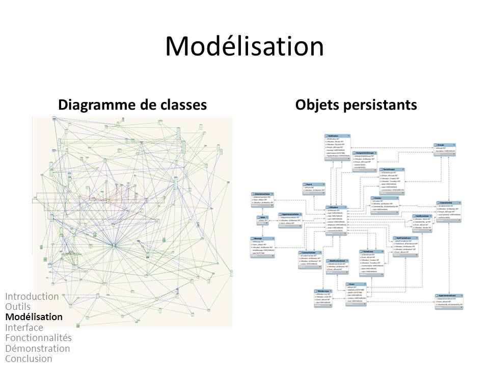 Modélisation Diagramme de classesObjets persistants Introduction Outils Modélisation Interface Fonctionnalités Démonstration Conclusion