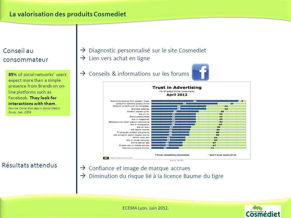 La valorisation des produits Cosmediet ECEMA Lyon. Juin 2012. Conseil au consommateur Diagnostic personnalisé sur le site Cosmediet Lien vers achat en